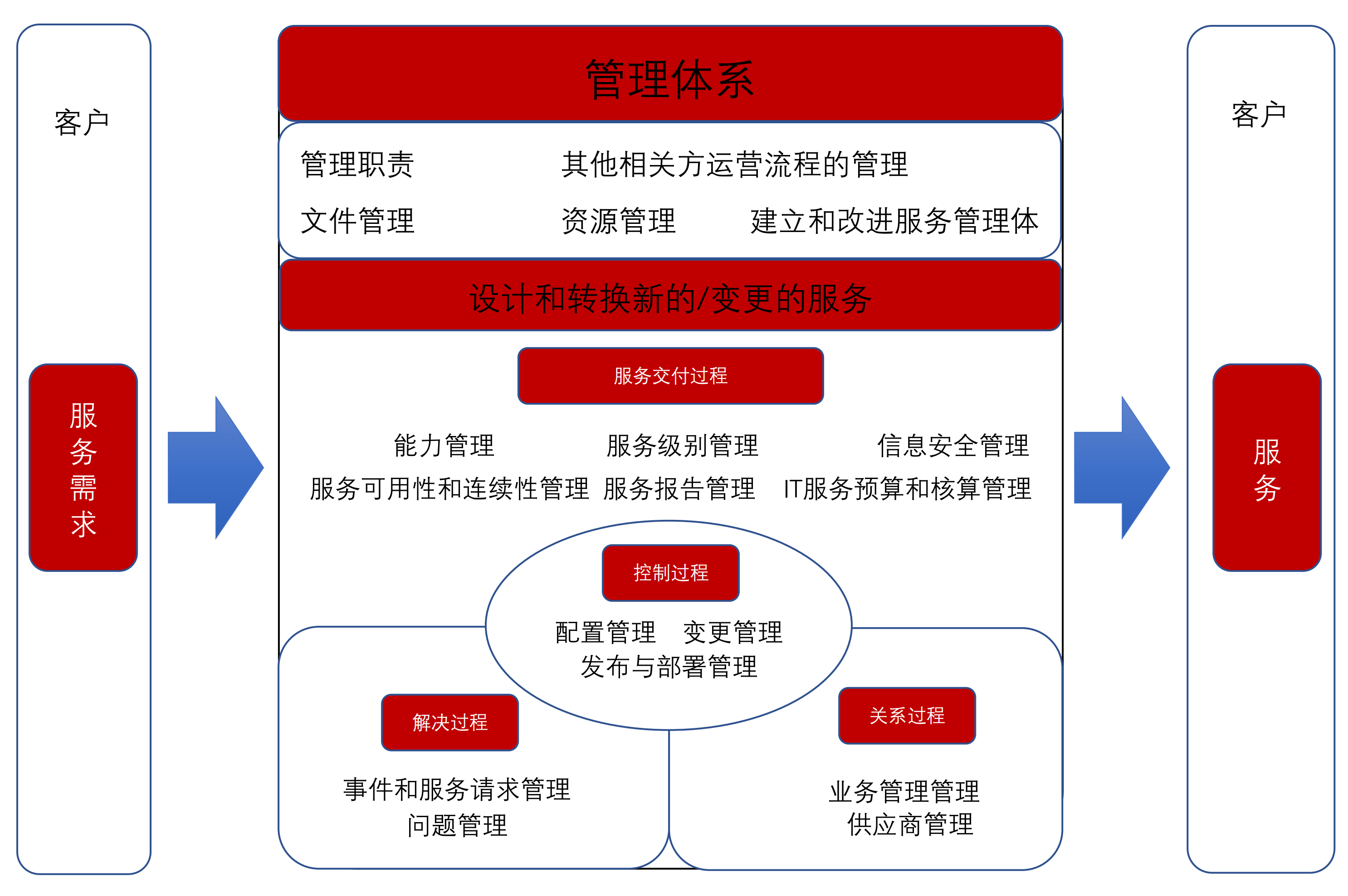 ISO20000架构导向图_000.png